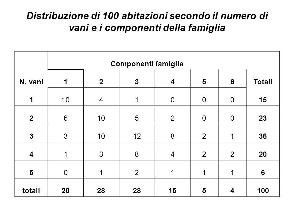 Distribuzione di 100 abitazioni secondo il numero di vani e i componenti della famiglia