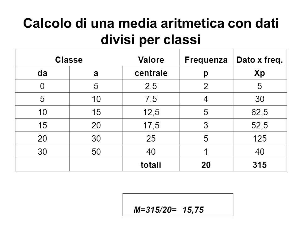 Calcolo di una media aritmetica con dati divisi per classi