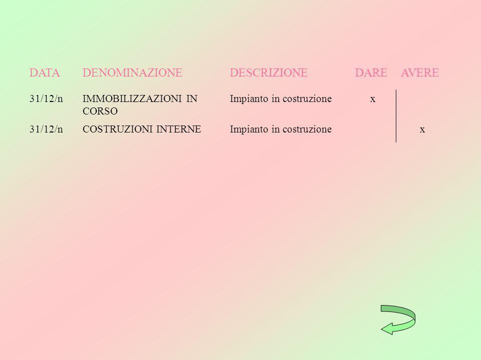 DATA DENOMINAZIONE DESCRIZIONE DARE AVERE 31/12/n