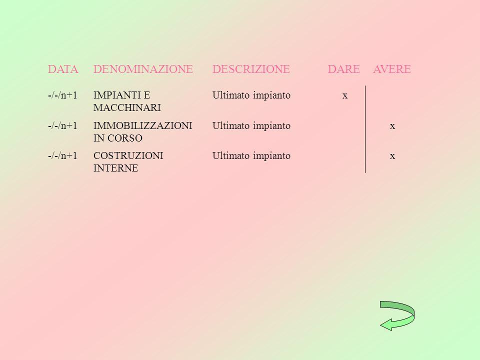 DATA DENOMINAZIONE DESCRIZIONE DARE AVERE -/-/n+1