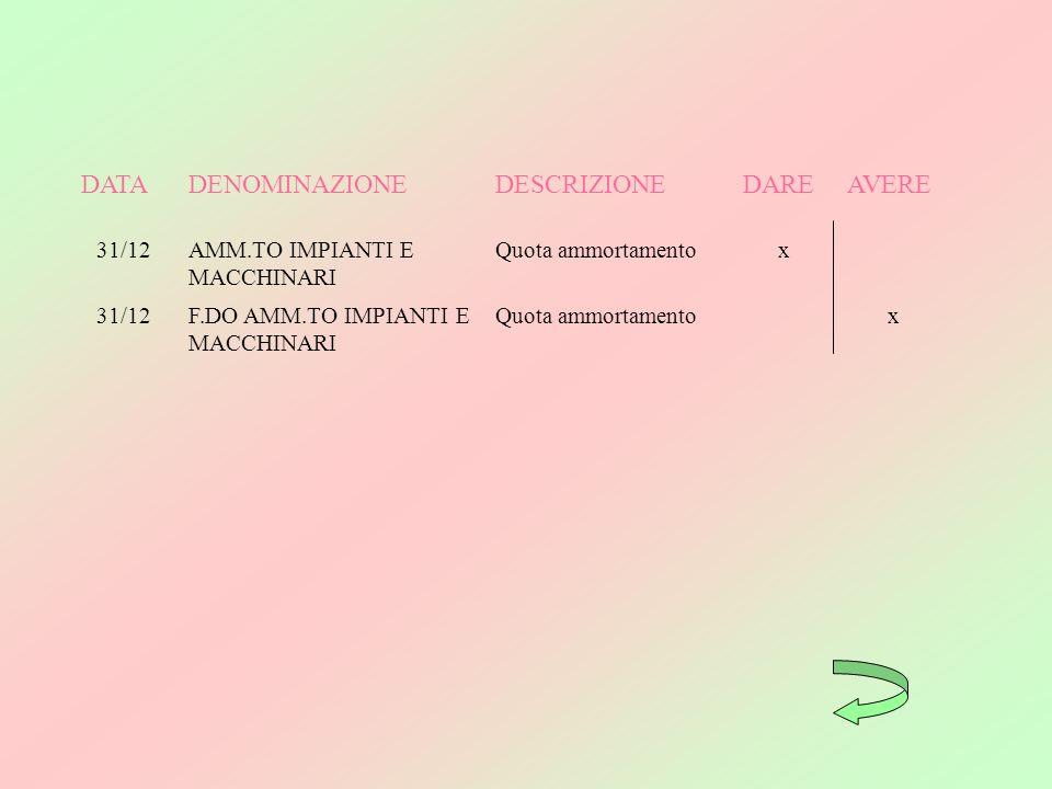 DATA DENOMINAZIONE DESCRIZIONE DARE AVERE 31/12