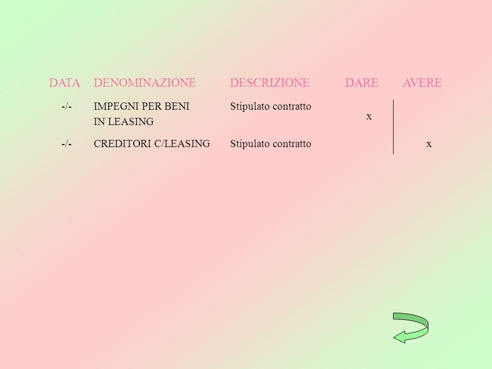 DATA DENOMINAZIONE DESCRIZIONE DARE AVERE -/- IMPEGNI PER BENI
