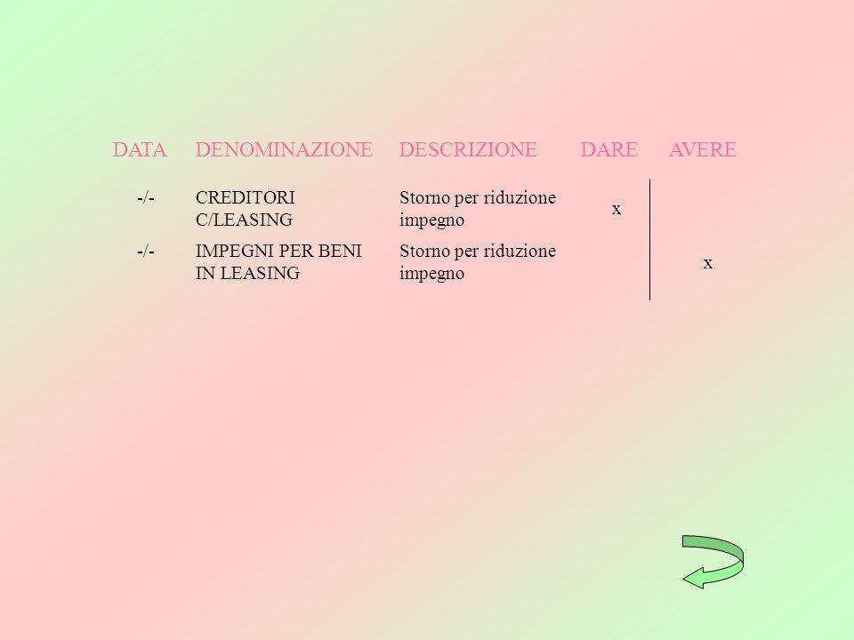 DATA DENOMINAZIONE DESCRIZIONE DARE AVERE -/- CREDITORI C/LEASING