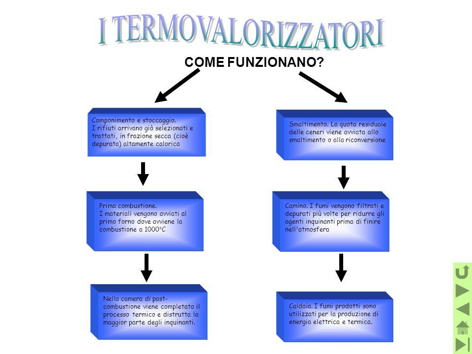 I TERMOVALORIZZATORI COME FUNZIONANO Componimento e stoccaggio.