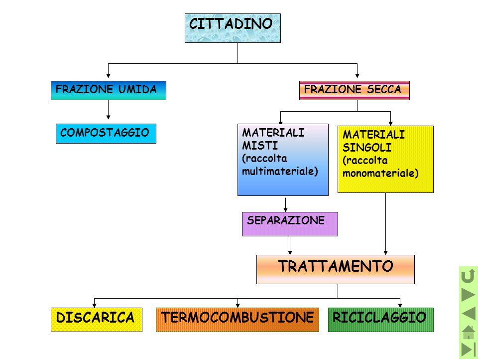 TRATTAMENTO CITTADINO DISCARICA TERMOCOMBUSTIONE RICICLAGGIO