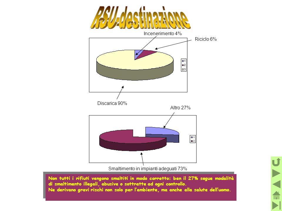 RSU-destinazione Riciclo 6% Discarica 90% Altro 27%