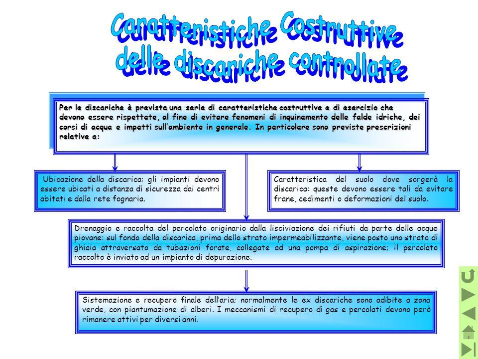 Caratteristiche Costruttive delle discariche controllate