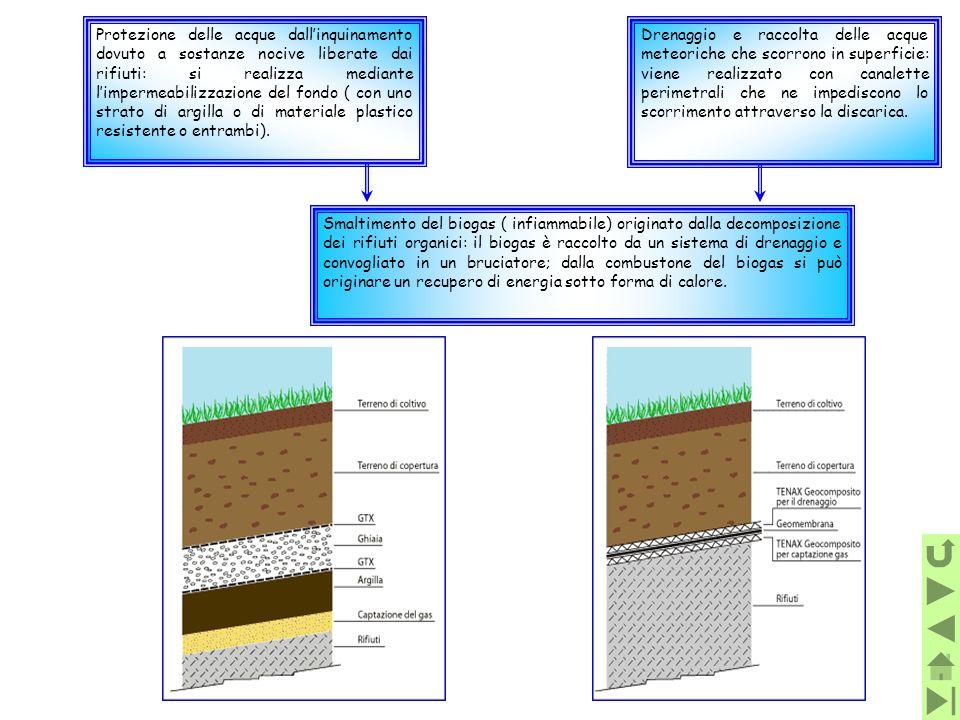 Protezione delle acque dall'inquinamento dovuto a sostanze nocive liberate dai rifiuti: si realizza mediante l'impermeabilizzazione del fondo ( con uno strato di argilla o di materiale plastico resistente o entrambi).