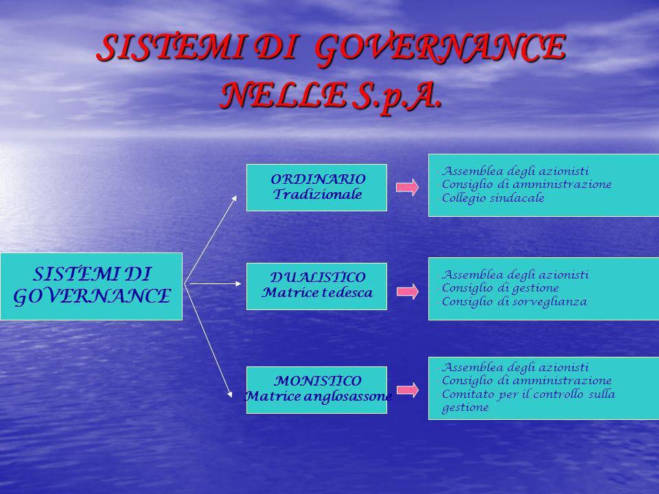 SISTEMI DI GOVERNANCE NELLE S.p.A.