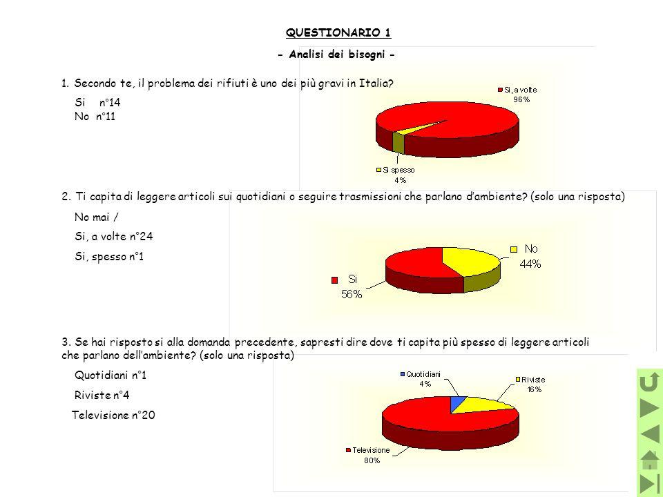 QUESTIONARIO 1 - Analisi dei bisogni - Secondo te, il problema dei rifiuti è uno dei più gravi in Italia
