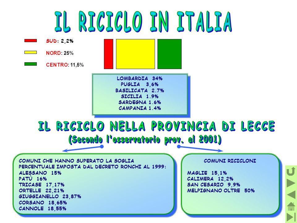 IL RICICLO IN ITALIA IL RICICLO NELLA PROVINCIA DI LECCE