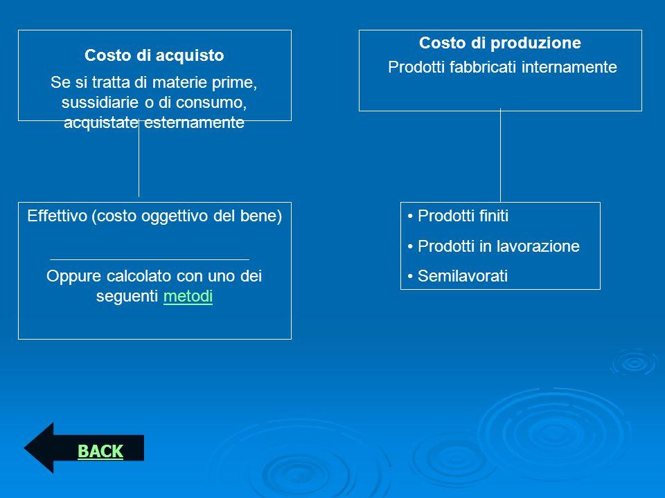 Costo di acquisto Costo di produzione