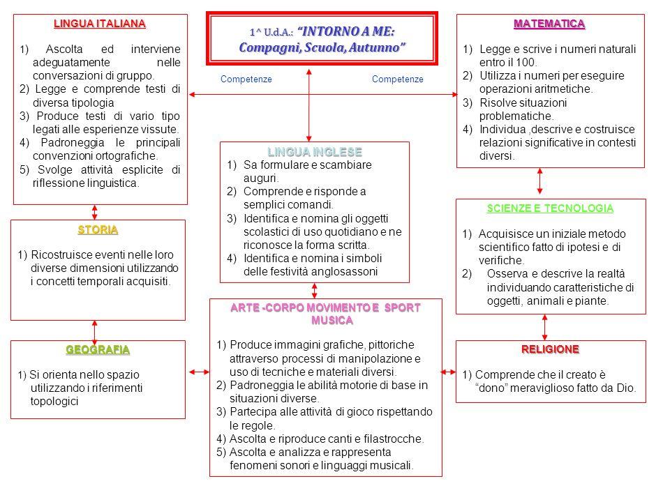 Popolare Piano di Lavoro Annuale del Docente - ppt scaricare IP82