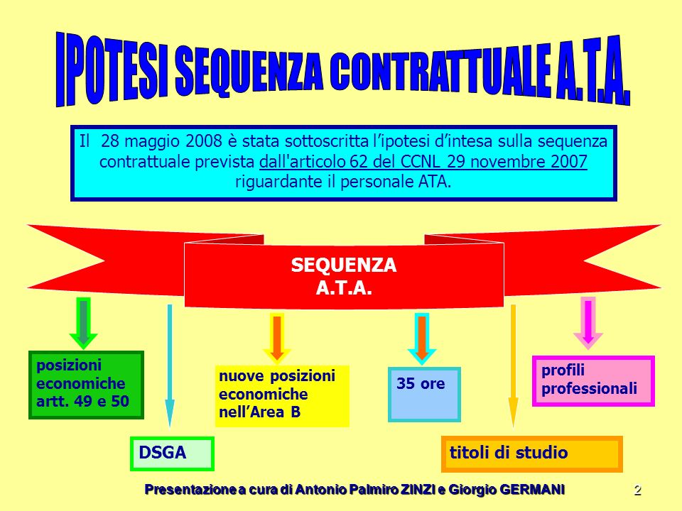 IPOTESI SEQUENZA CONTRATTUALE A.T.A.