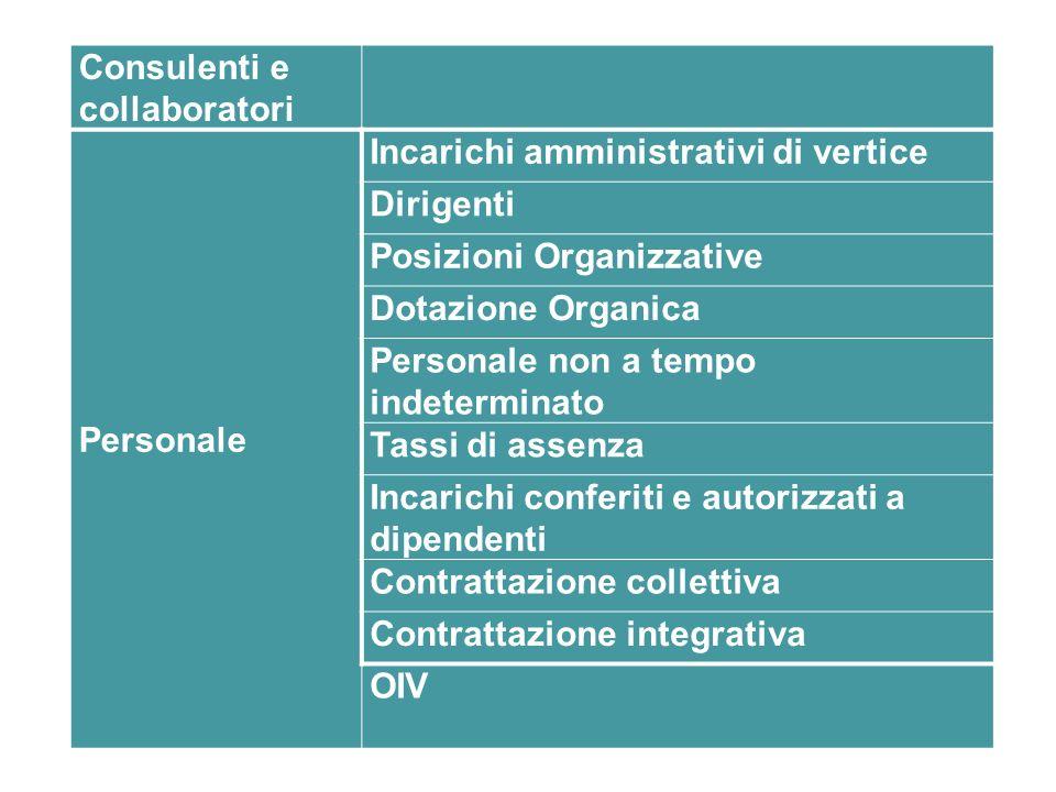 Consulenti e collaboratori