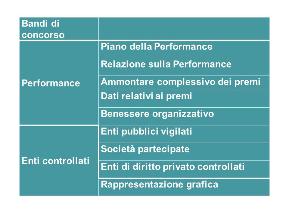 Bandi di concorso Performance. Piano della Performance. Relazione sulla Performance. Ammontare complessivo dei premi.