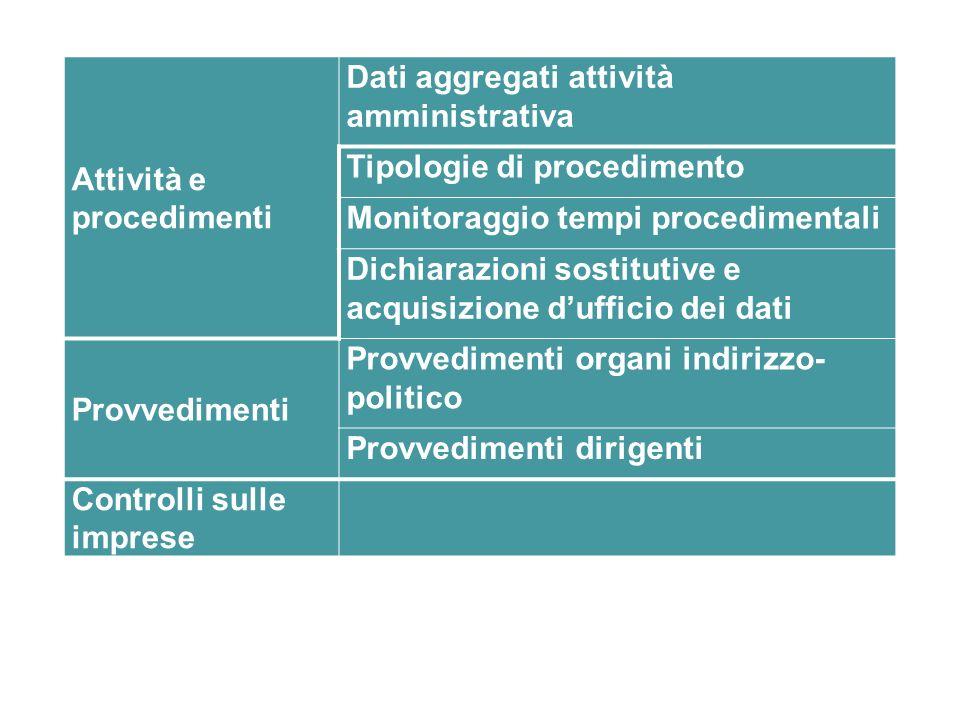 Attività e procedimenti