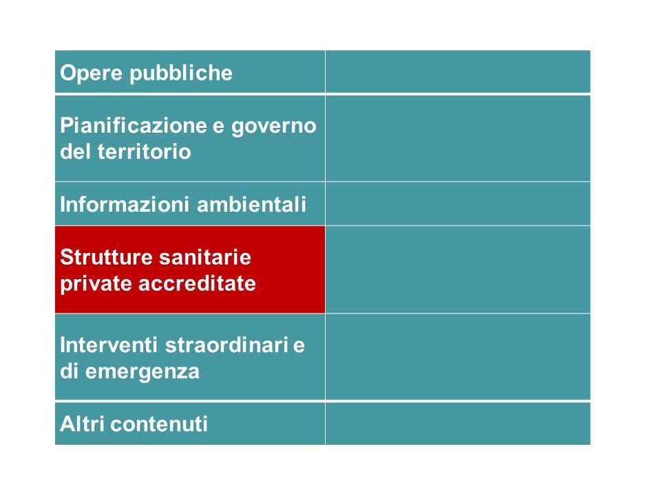 Opere pubbliche Pianificazione e governo del territorio. Informazioni ambientali. Strutture sanitarie private accreditate.