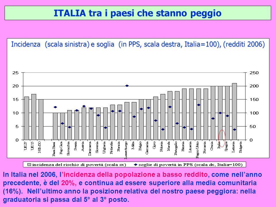 ITALIA tra i paesi che stanno peggio