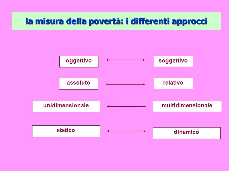 la misura della povertà: i differenti approcci