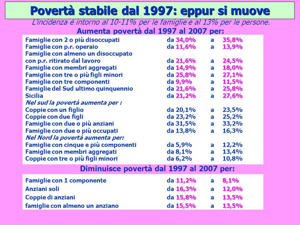 Povertà stabile dal 1997: eppur si muove