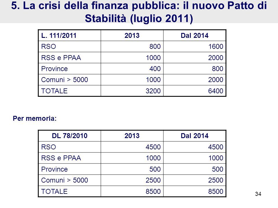 5. La crisi della finanza pubblica: il nuovo Patto di Stabilità (luglio 2011)