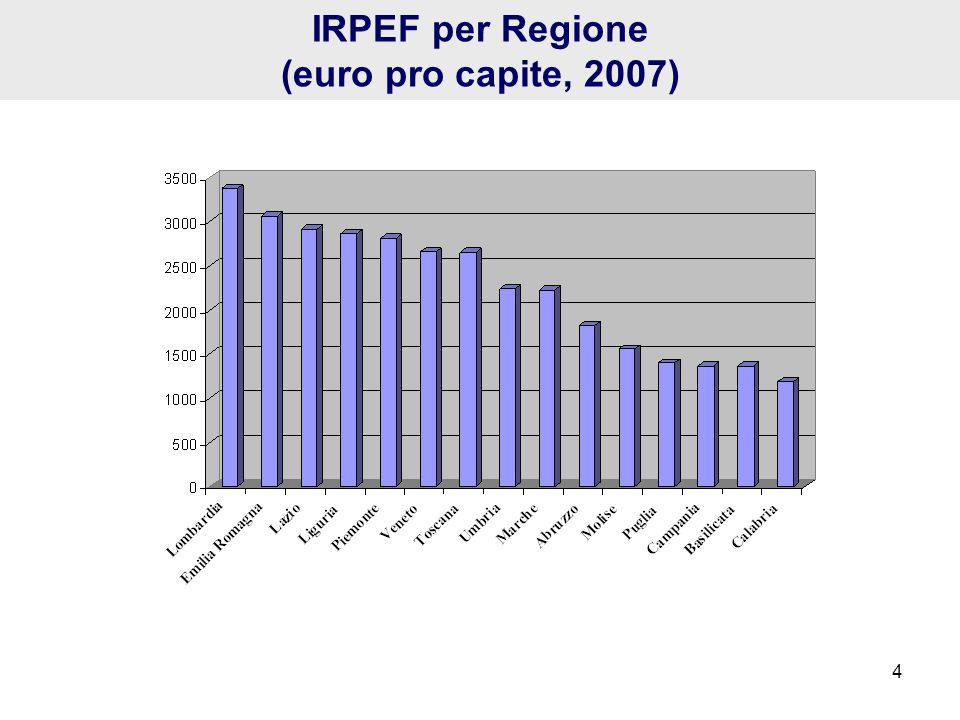 IRPEF per Regione (euro pro capite, 2007) 4