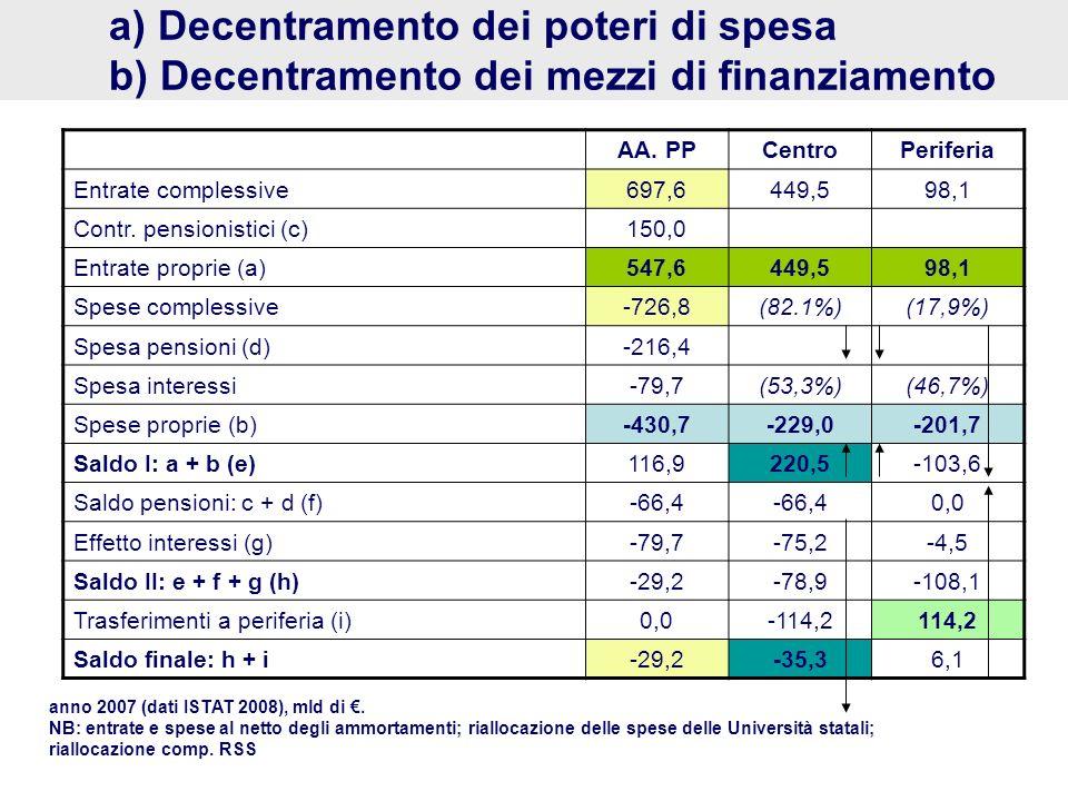 a) Decentramento dei poteri di spesa b) Decentramento dei mezzi di finanziamento