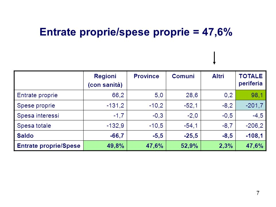 Entrate proprie/spese proprie = 47,6%