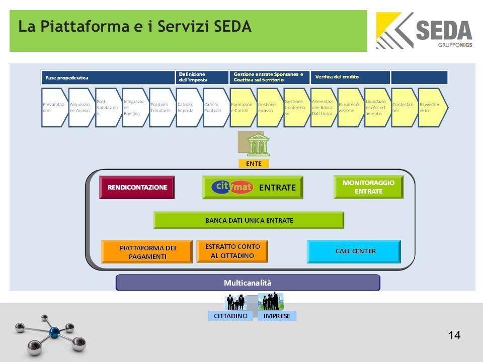 La Piattaforma e i Servizi SEDA