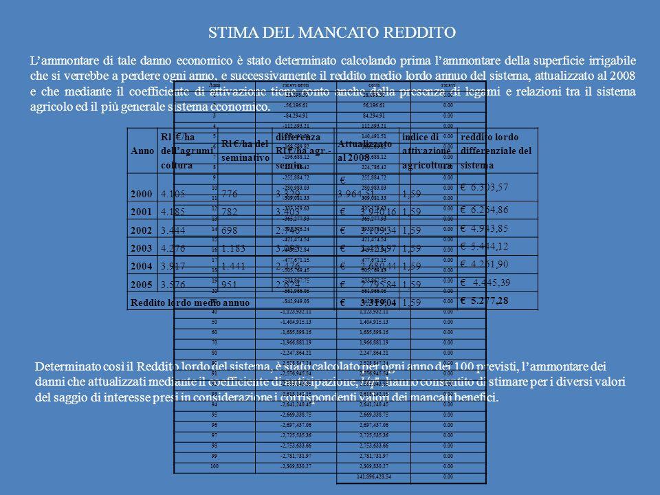 STIMA DEL MANCATO REDDITO