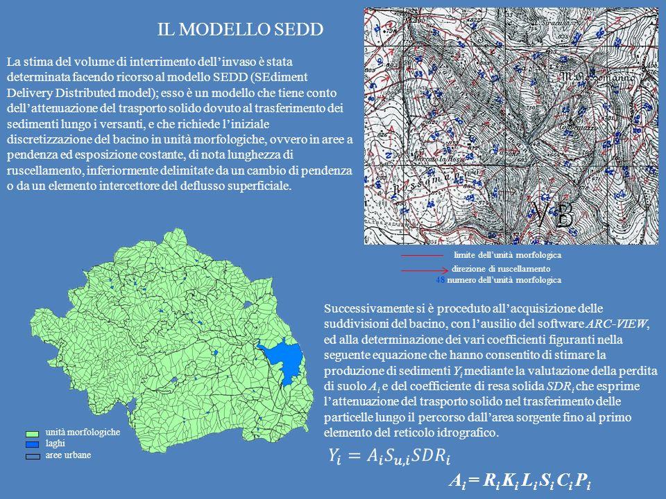 IL MODELLO SEDD Ai = Ri Ki Li Si Ci Pi limite dell'unità morfologica