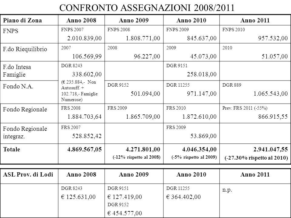 CONFRONTO ASSEGNAZIONI 2008/2011