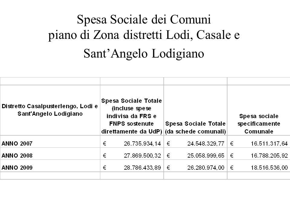 Spesa Sociale dei Comuni piano di Zona distretti Lodi, Casale e Sant'Angelo Lodigiano