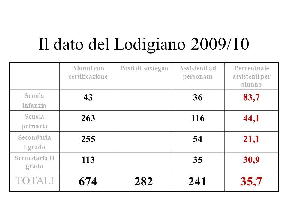 Il dato del Lodigiano 2009/10 674 282 241 35,7 TOTALI 43 36 83,7 263