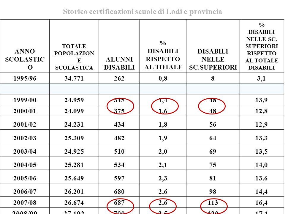 Storico certificazioni scuole di Lodi e provincia