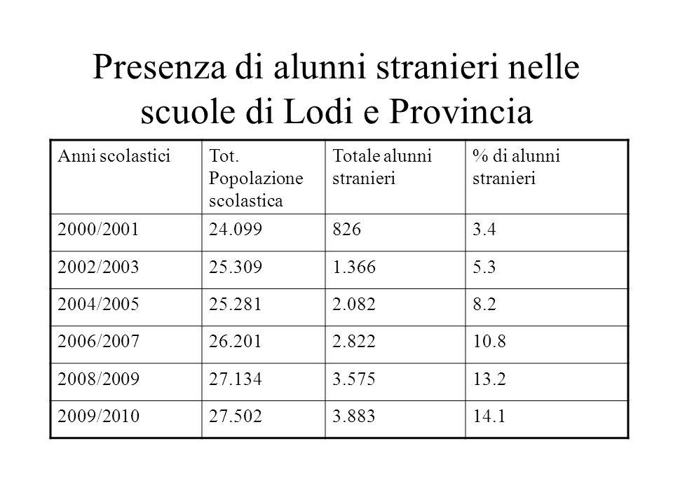Presenza di alunni stranieri nelle scuole di Lodi e Provincia