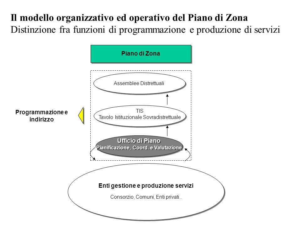 Il modello organizzativo ed operativo del Piano di Zona Distinzione fra funzioni di programmazione e produzione di servizi