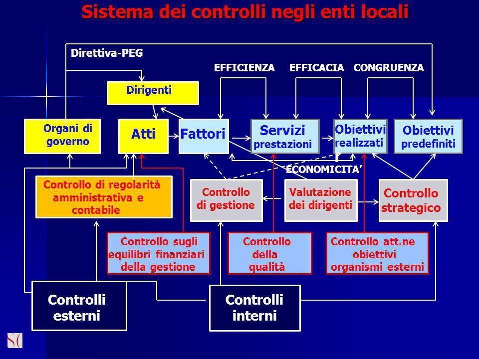 Sistema dei controlli negli enti locali