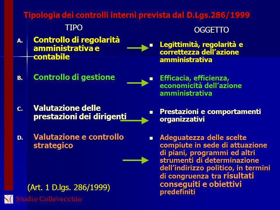 Tipologia dei controlli interni prevista dal D.Lgs.286/1999