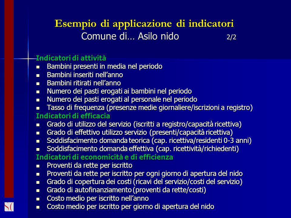 Esempio di applicazione di indicatori Comune di… Asilo nido 2/2