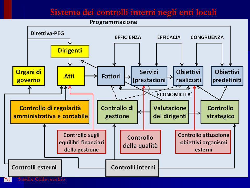 Sistema dei controlli interni negli enti locali
