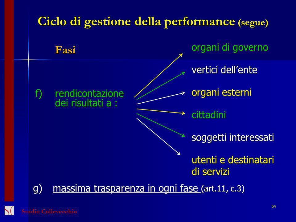 Ciclo di gestione della performance (segue)