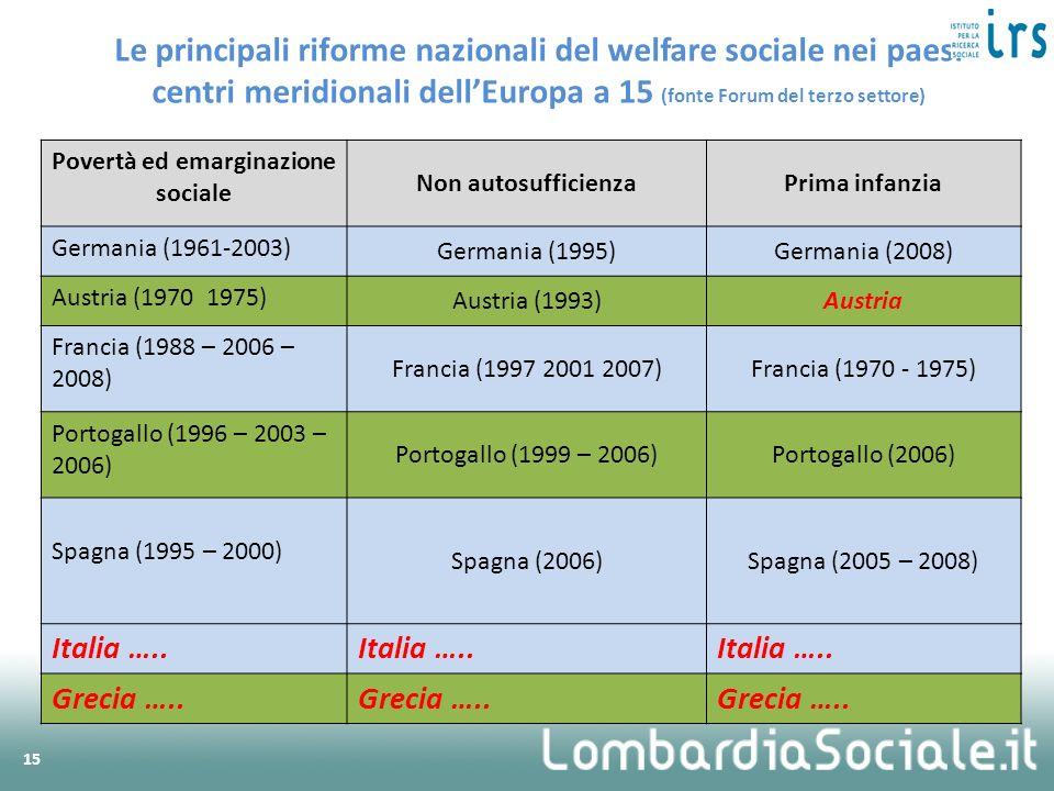 Povertà ed emarginazione sociale