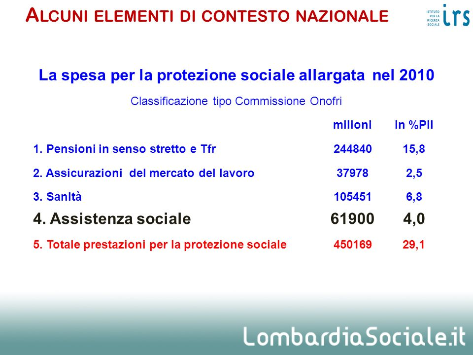 La spesa per la protezione sociale allargata nel 2010