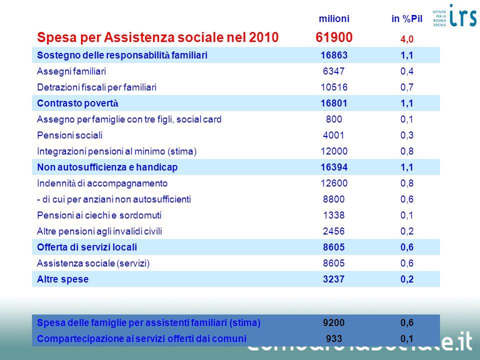 Spesa per Assistenza sociale nel 2010 61900