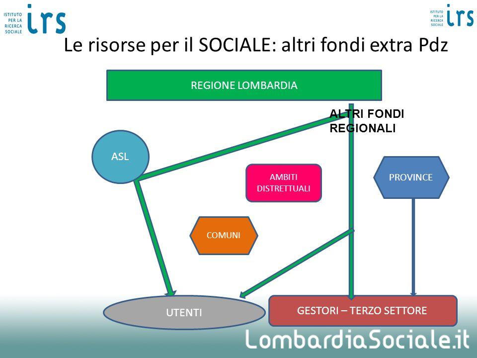 Le risorse per il SOCIALE: altri fondi extra Pdz