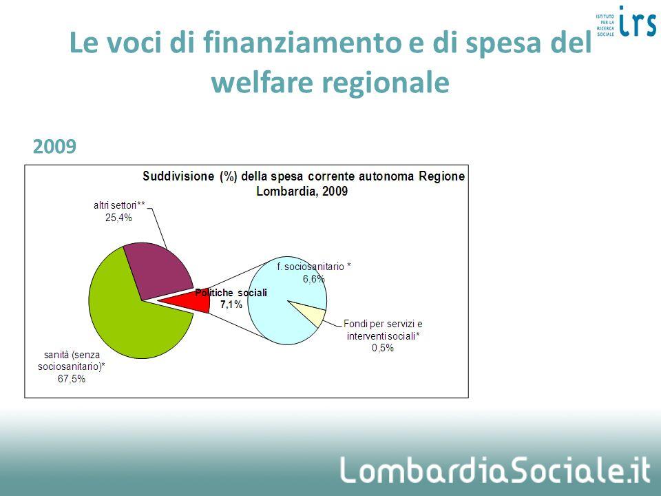 Le voci di finanziamento e di spesa del welfare regionale