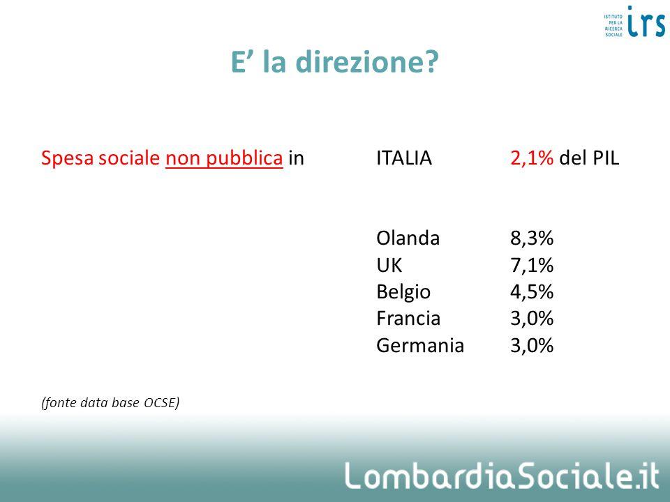 E' la direzione Spesa sociale non pubblica in ITALIA 2,1% del PIL
