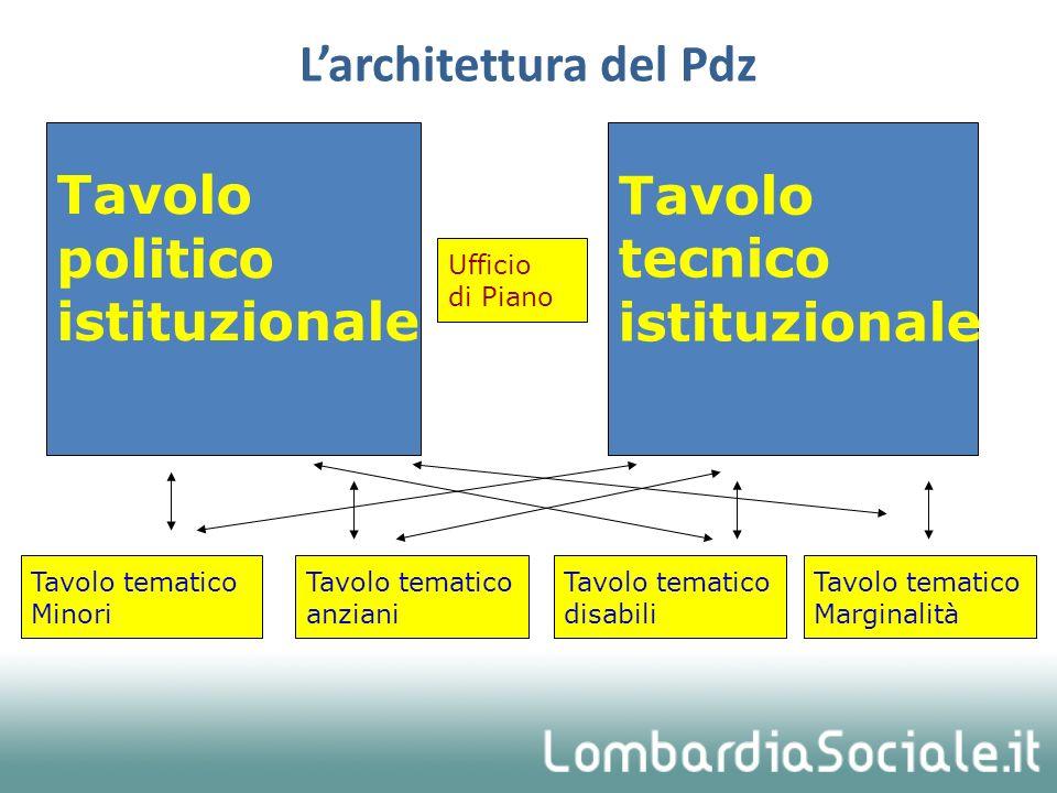 L'architettura del Pdz